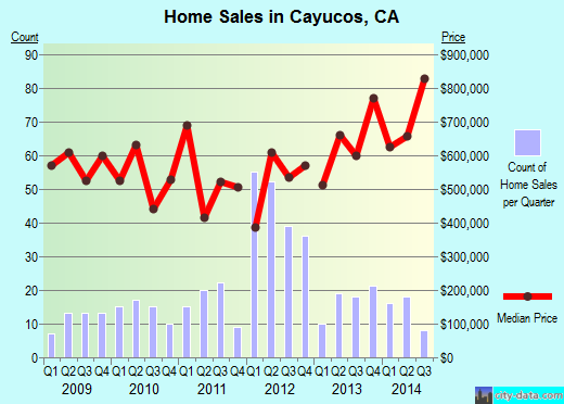 Cayucos,CA real estate house value index trend