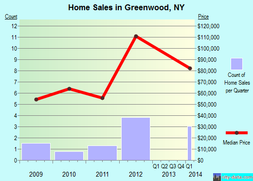 Greenwood,NY real estate house value index trend