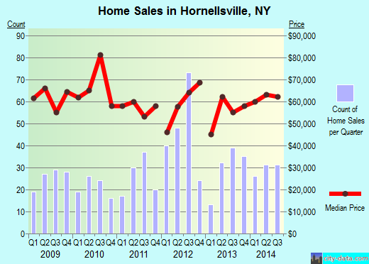 Hornellsville,NY real estate house value index trend