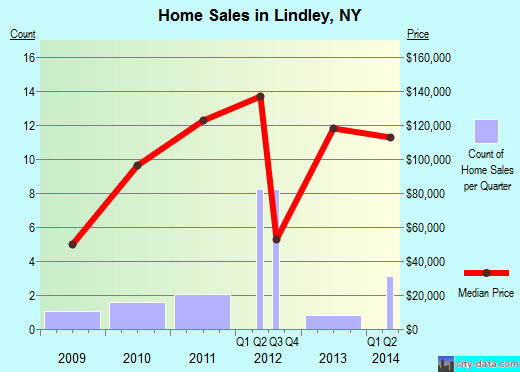 Lindley,NY real estate house value index trend