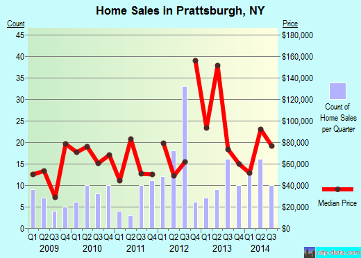 Prattsburgh,NY real estate house value index trend