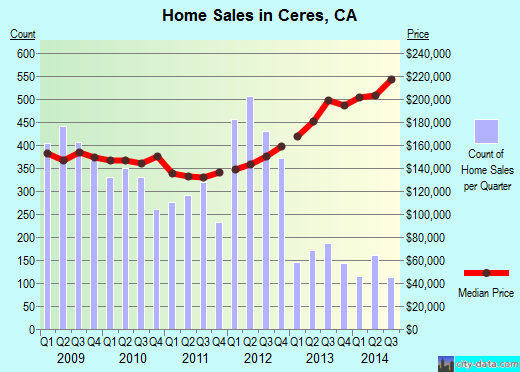 Ceres,CA real estate house value index trend