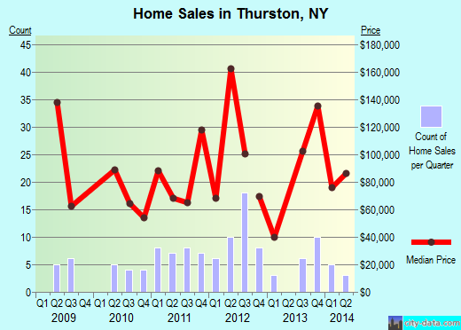 Thurston,NY real estate house value index trend