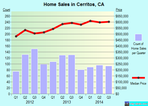 Cerritos,CA real estate house value index trend