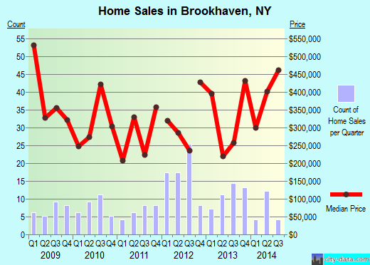 Brookhaven,NY real estate house value index trend