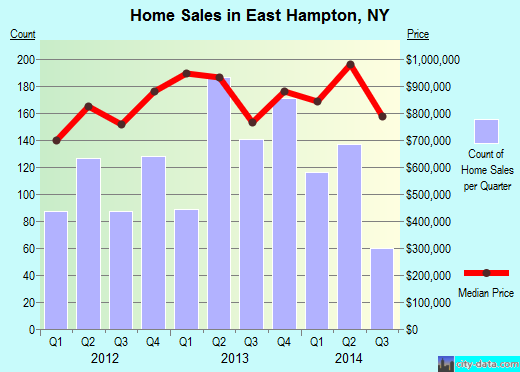 East Hampton,NY real estate house value index trend