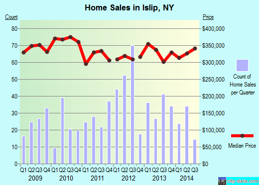 Islip,NY real estate house value index trend