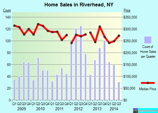 Riverhead,NY real estate house value index trend