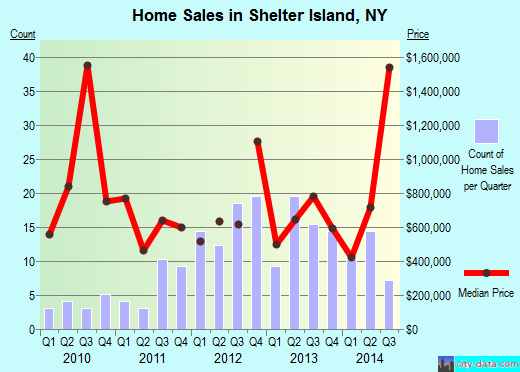 Shelter Island,NY real estate house value index trend