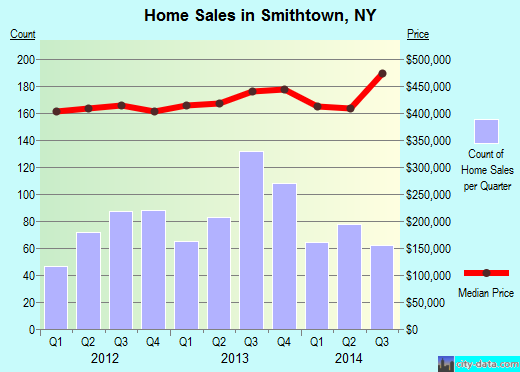 Smithtown,NY real estate house value index trend