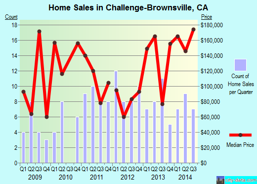 Challenge-Brownsville,CA real estate house value index trend