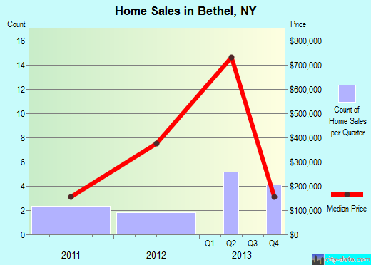 Bethel,NY real estate house value index trend