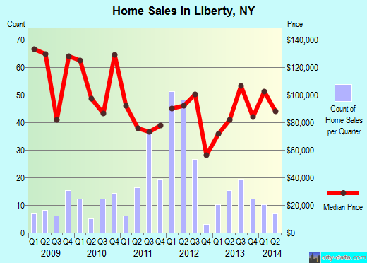 Liberty,NY real estate house value index trend