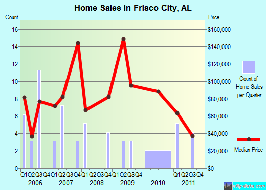 Frisco City,AL real estate house value index trend