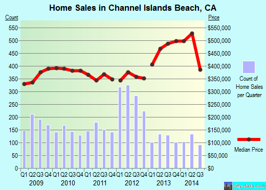 Channel Islands Beach,CA real estate house value index trend
