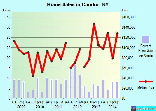 Candor,NY real estate house value index trend