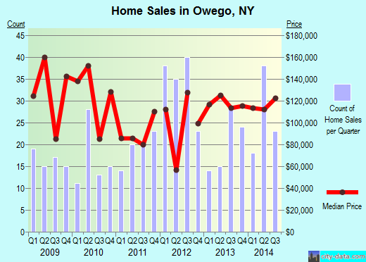 Owego,NY real estate house value index trend