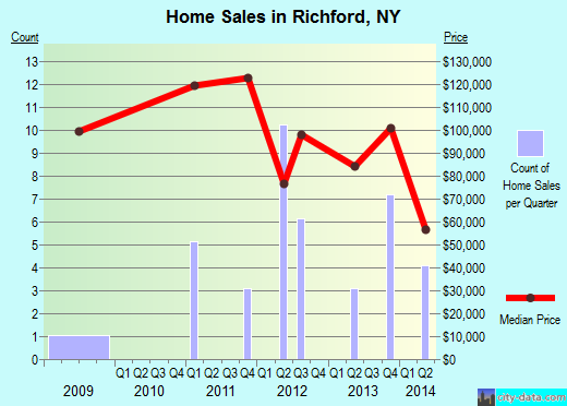 Richford,NY real estate house value index trend