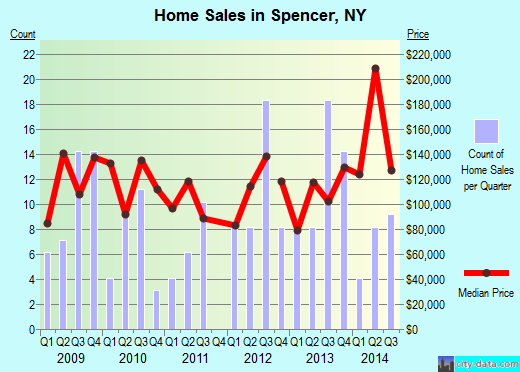 Spencer,NY real estate house value index trend