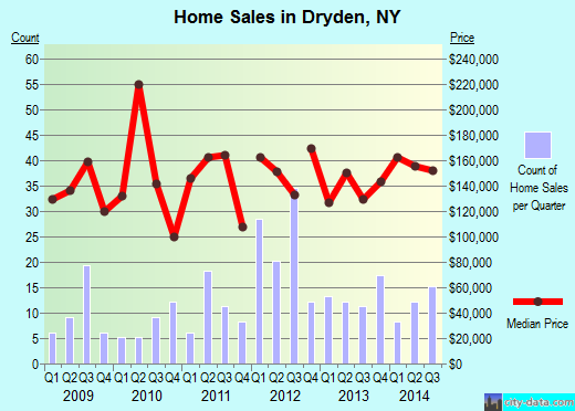 Dryden,NY real estate house value index trend
