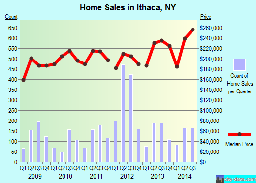 Ithaca,NY real estate house value index trend