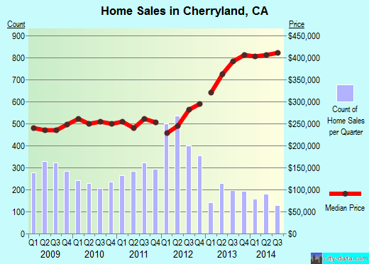 Cherryland,CA real estate house value index trend