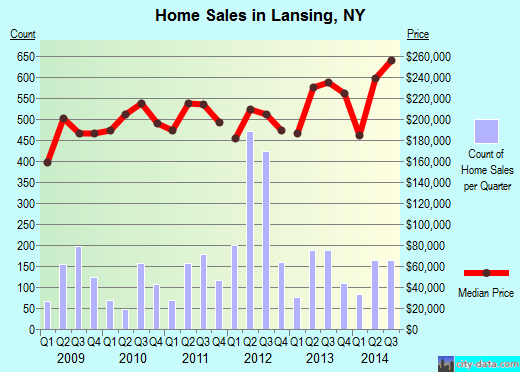 Lansing,NY real estate house value index trend