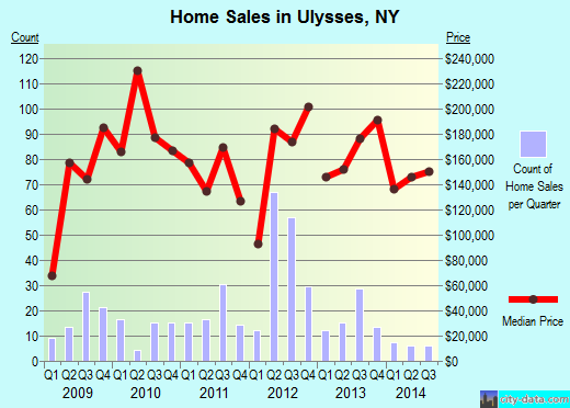 Ulysses,NY real estate house value index trend