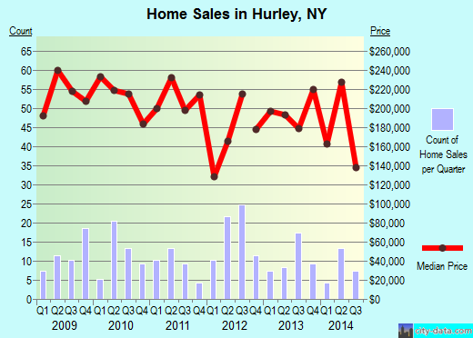 Hurley,NY real estate house value index trend