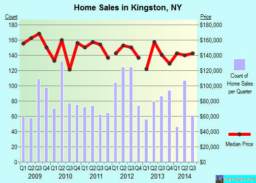 Kingston,NY real estate house value index trend
