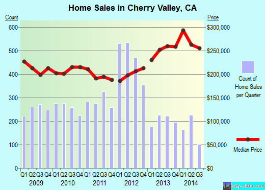 Cherry Valley,CA real estate house value index trend