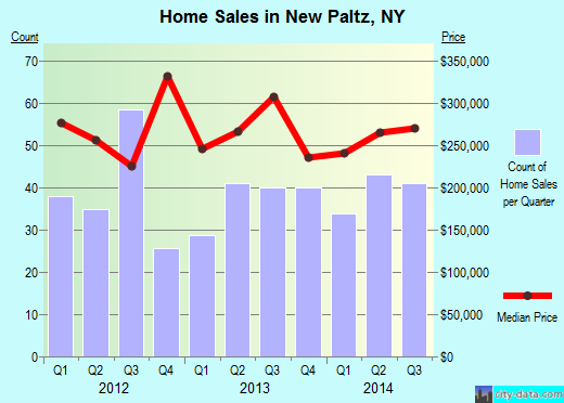 New Paltz,NY real estate house value index trend