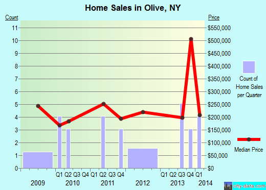 Olive,NY real estate house value index trend
