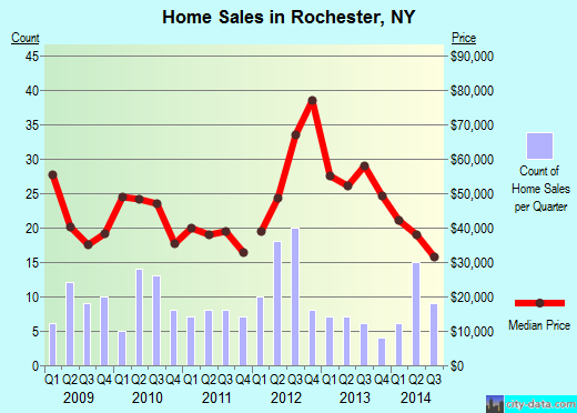 Rochester,NY real estate house value index trend