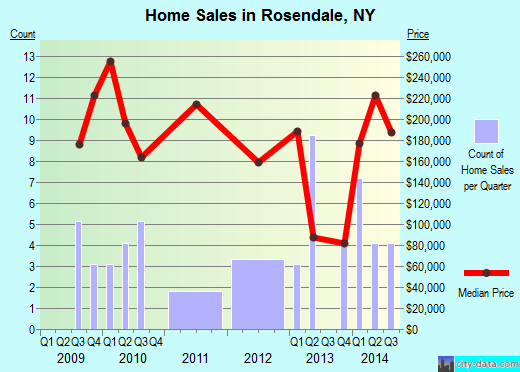Rosendale,NY index of house prices