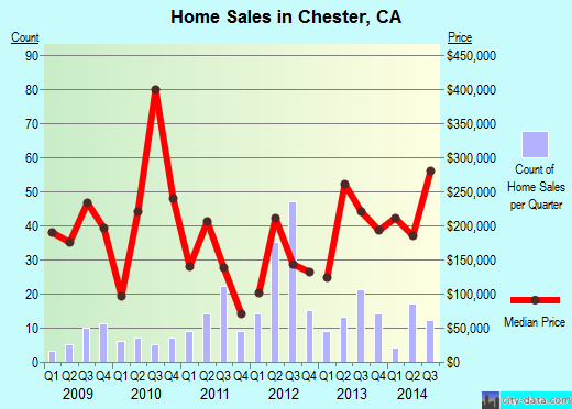 Chester,CA real estate house value index trend