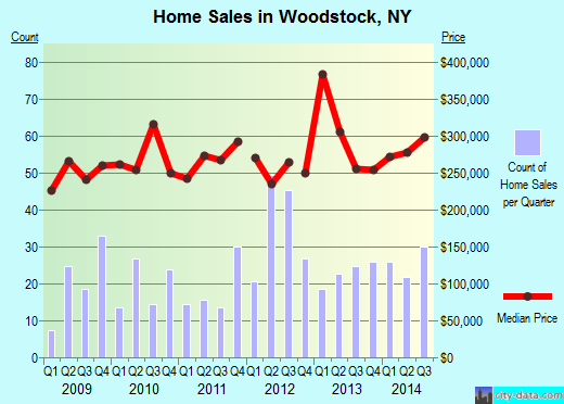 Woodstock,NY real estate house value index trend