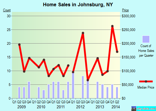 Johnsburg,NY real estate house value index trend