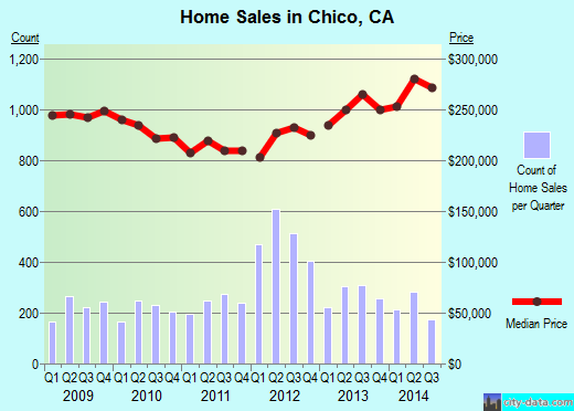 Chico,CA real estate house value index trend
