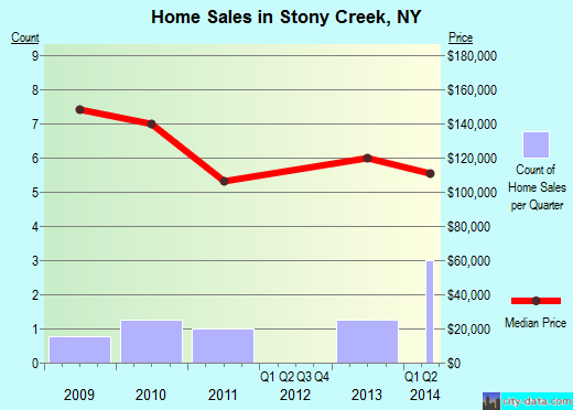 Stony Creek,NY real estate house value index trend