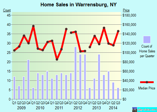 Warrensburg,NY real estate house value index trend