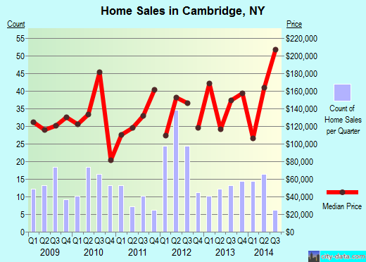 Cambridge,NY real estate house value index trend