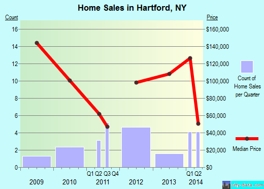 Hartford,NY real estate house value index trend