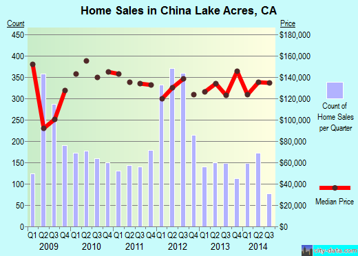 China Lake Acres,CA real estate house value index trend