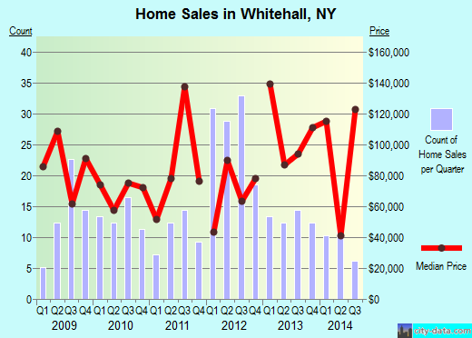 Whitehall,NY real estate house value index trend
