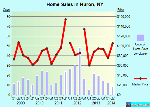 Huron,NY real estate house value index trend