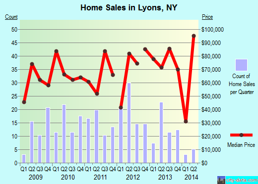 Lyons,NY real estate house value index trend