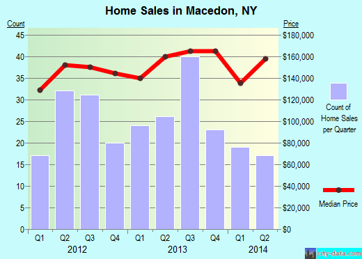 Macedon,NY real estate house value index trend