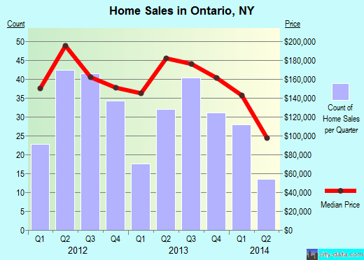 Ontario,NY real estate house value index trend