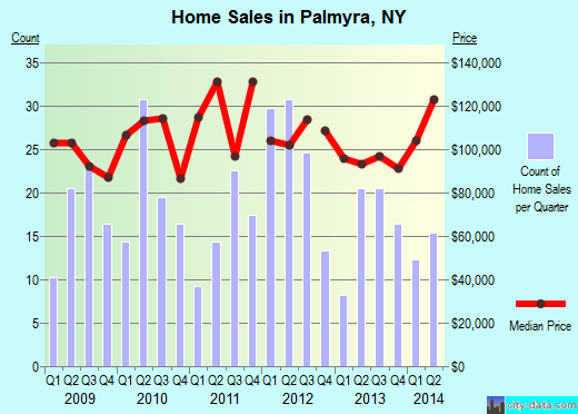 Palmyra,NY real estate house value index trend
